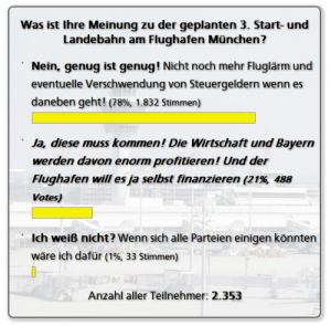 ergebnisse-abstimmung-online-3-start-landebahn-muenchen