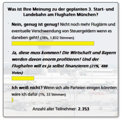 Ergebnisse der Online Abstimmung zur 3. Start- und Landebahn in München